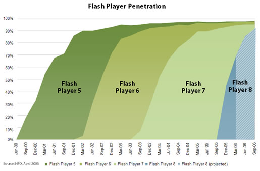 Flash Player adoption rates